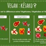 Végétarien, végétalien, végan - existe-t-il des risques pour la santé