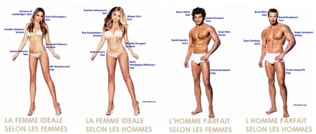 Quelle est l'image au corps véhiculée par notre société