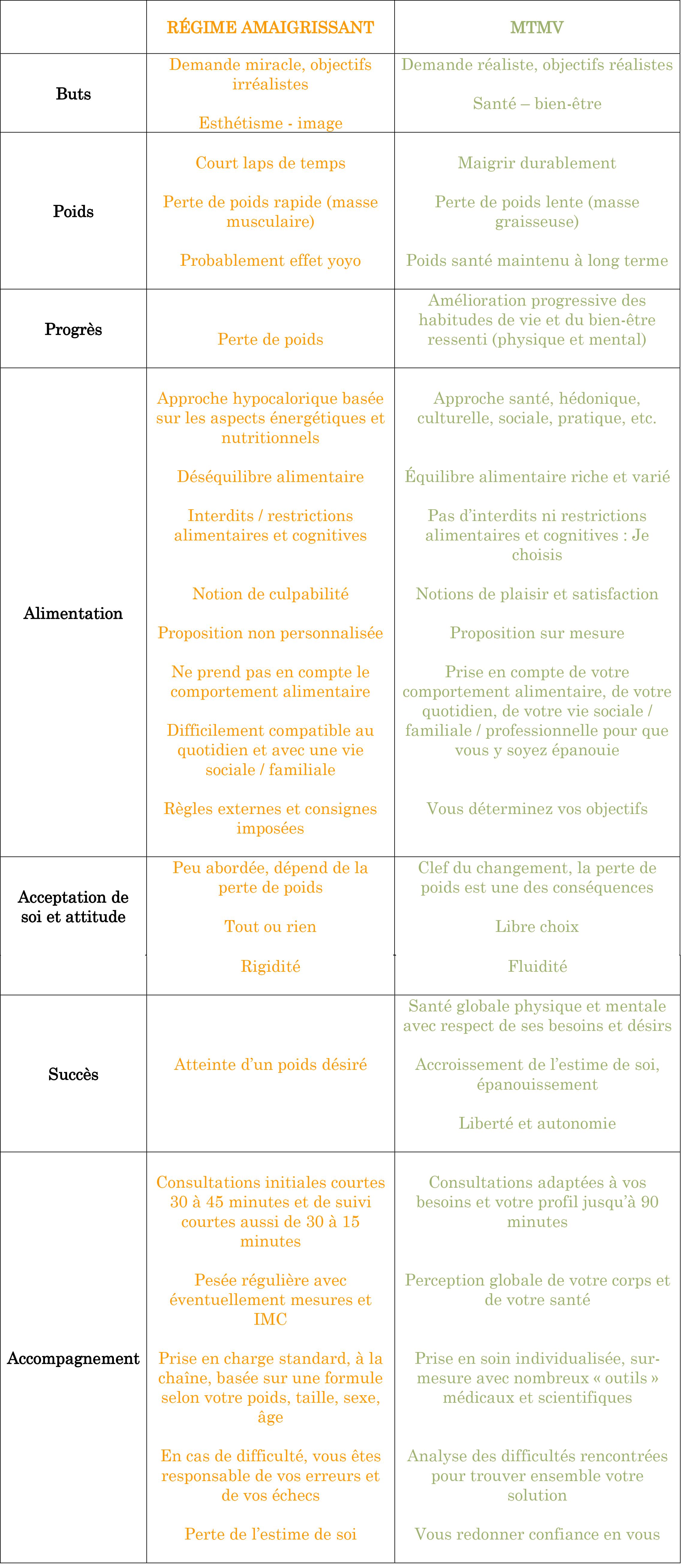 Maigrir durablement - régimes amaigrissants vs modifications thérapeutiques